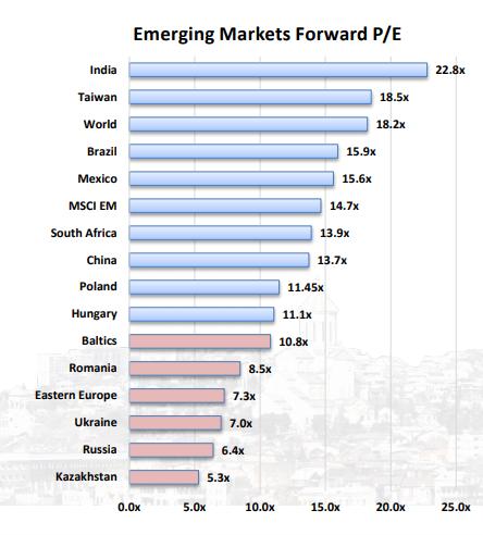 Emerging Markets Forward P/E - Steve Gorelik