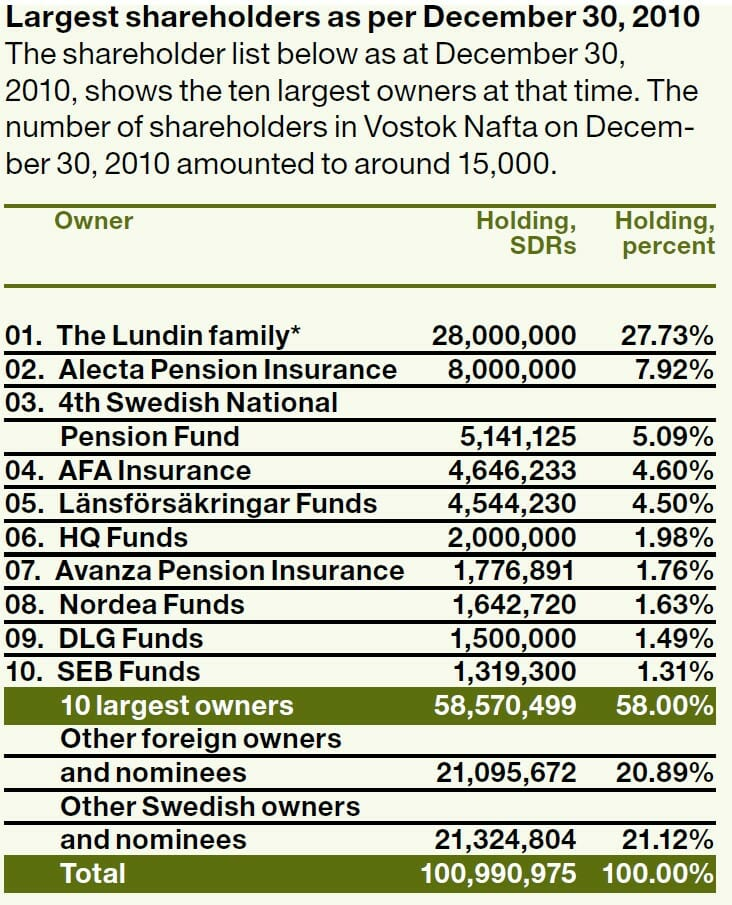 VNV Global shareholders 2010